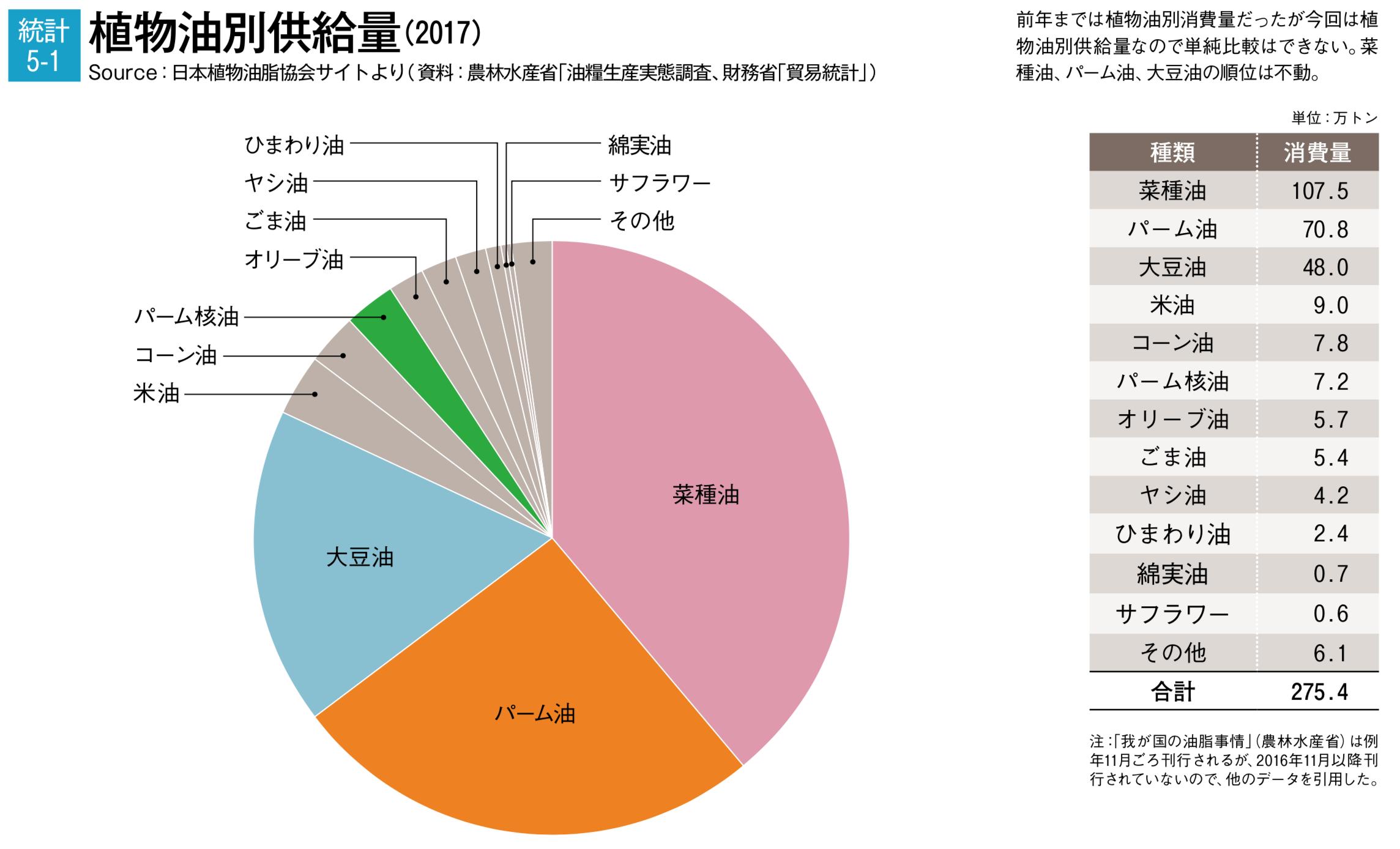 日本でのパーム油使用量(出典:パーム油白書2018)